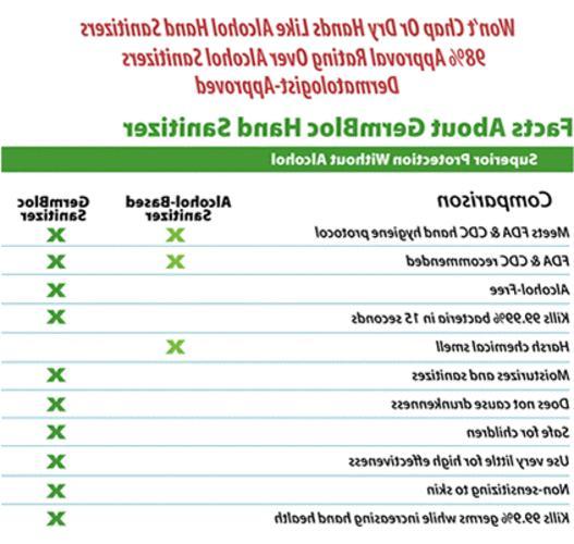 GermBloc™ Alcohol-Free Lotion w/BZK